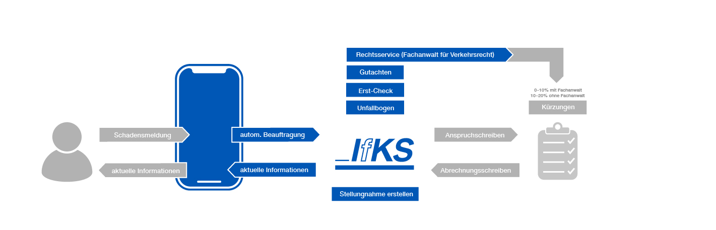 IfKS_Prozess-Schadensmeldung